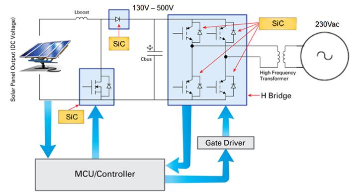 Silicon Carbide Solar Power